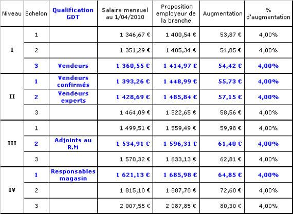 Syndicat cftc g n rale de t l phone news 2012 - Grille de classification des salaires ...